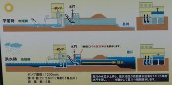 排水機場の仕組み.jpg
